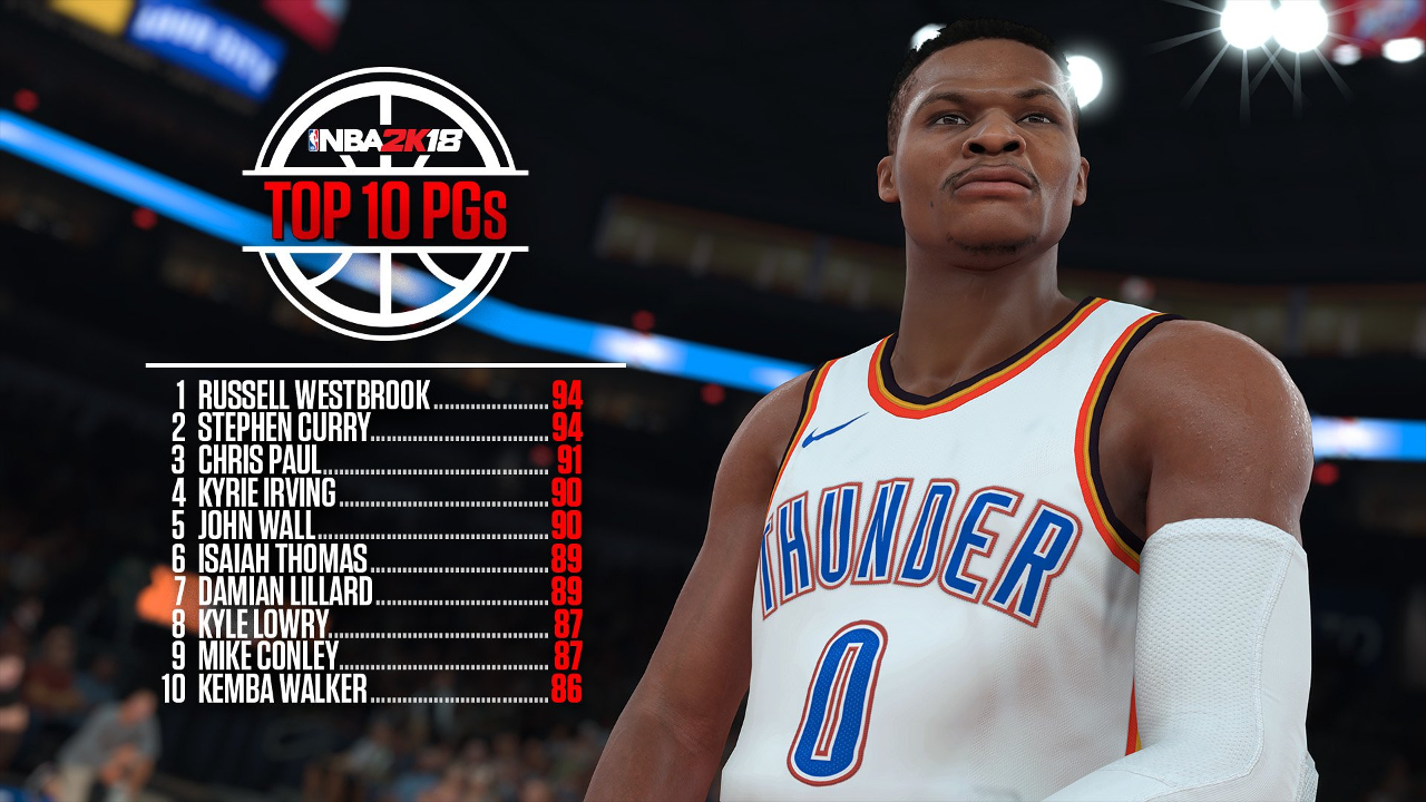 b5ca99f621fe ... revealed the top rated players by position for NBA 2K18 and there is  some movement of note from the end of last season within the rankings. LeBron  James ...